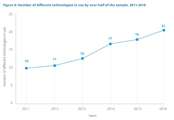 different-technologies