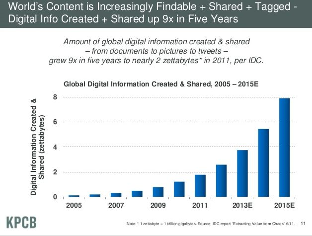THe growth in online content makes finding relevant content for learning in the moment more difficult