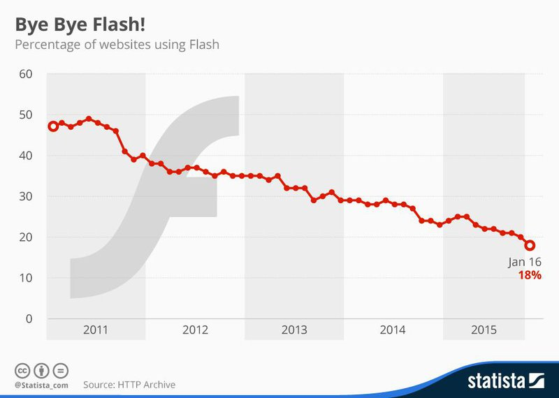 future-proofing your elearning could mean avoiding flash content