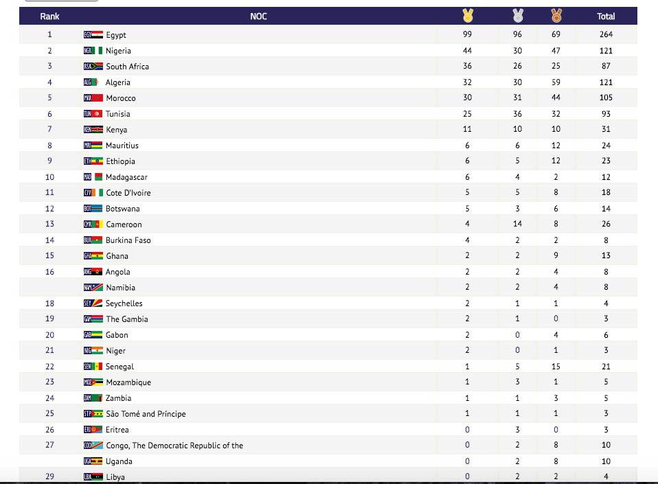 NIGERIA FINISHES SECOND AT 12TH AFRICAN GAMES