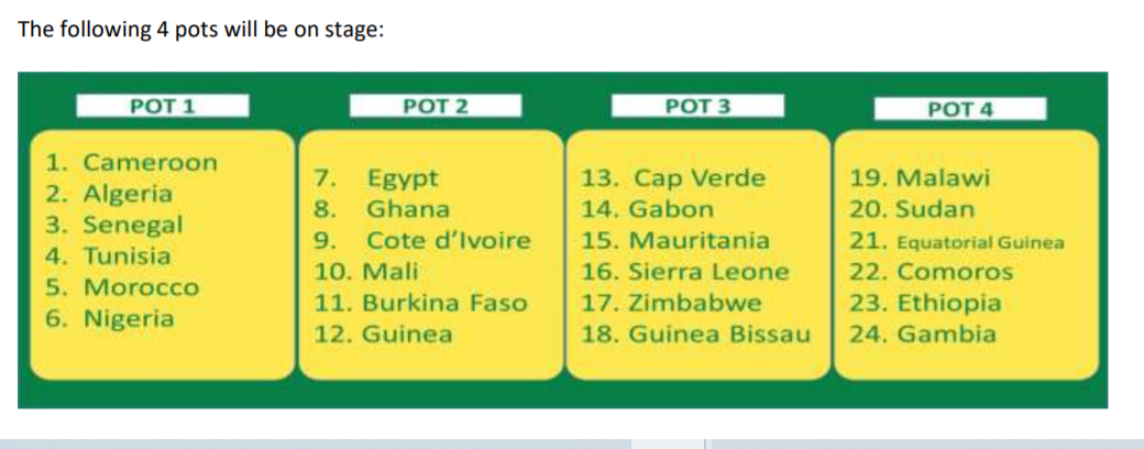 Super Eagles seeded in Pot 1 of Afcon Draw