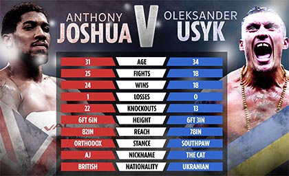 At last, the 'Perfect Storm'  is here as Anthony Joshua faces his toughest challenger