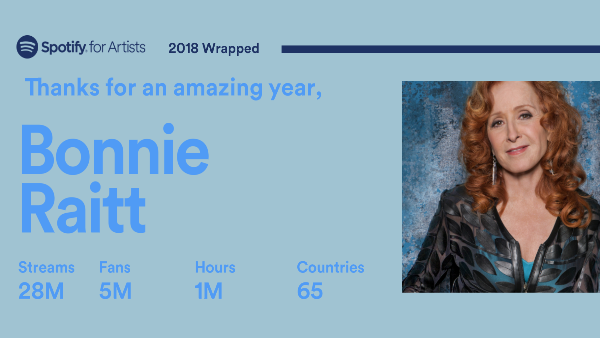 Spotify for Artists | 2018 Wrapped
