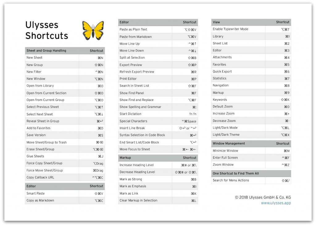 ulysses keyboard shortcuts