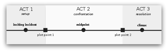 three-act structure for book