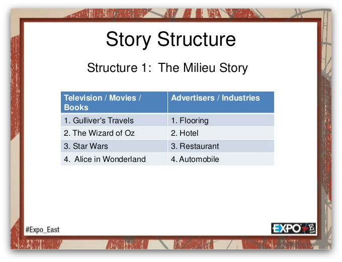 milieu story structure