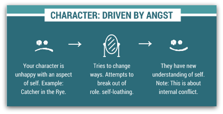 how to drive internal change in characters