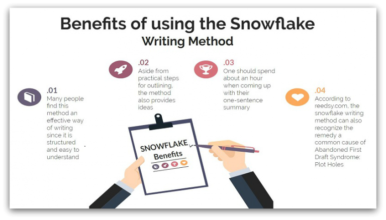 use the snowflake method to write a book 10 steps  squibler