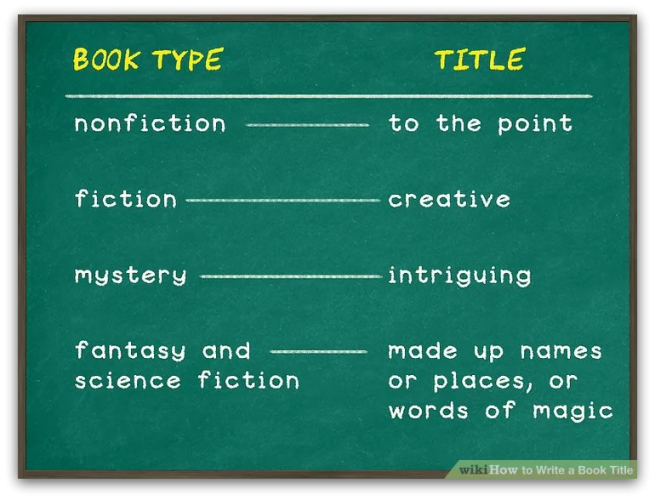 how to write a children's book title