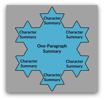 character summary the snowflake method