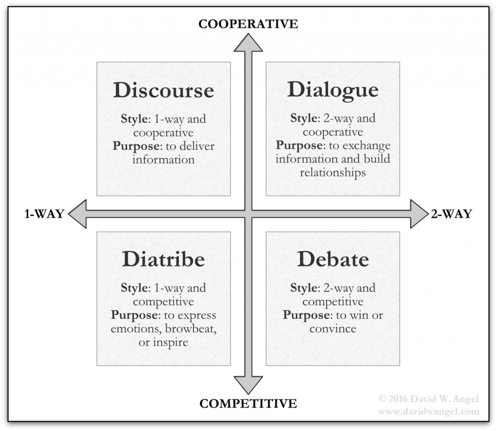 two way vs one way communication