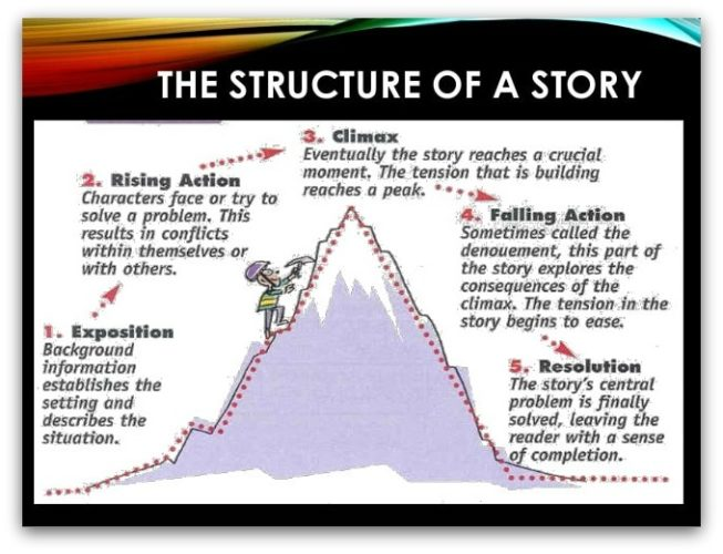 create a story structure
