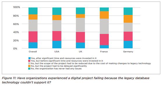 Legacy systems foil digital transformation