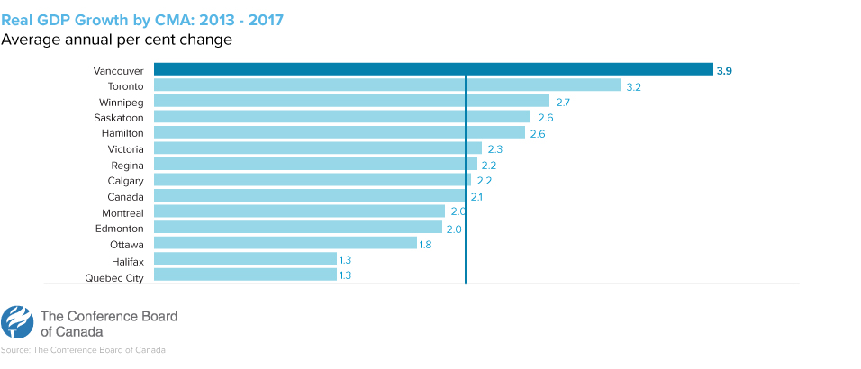 Real GDP Growth by CMA: 2013 - 2017 Average annual per cent change | Conference Board of Canada