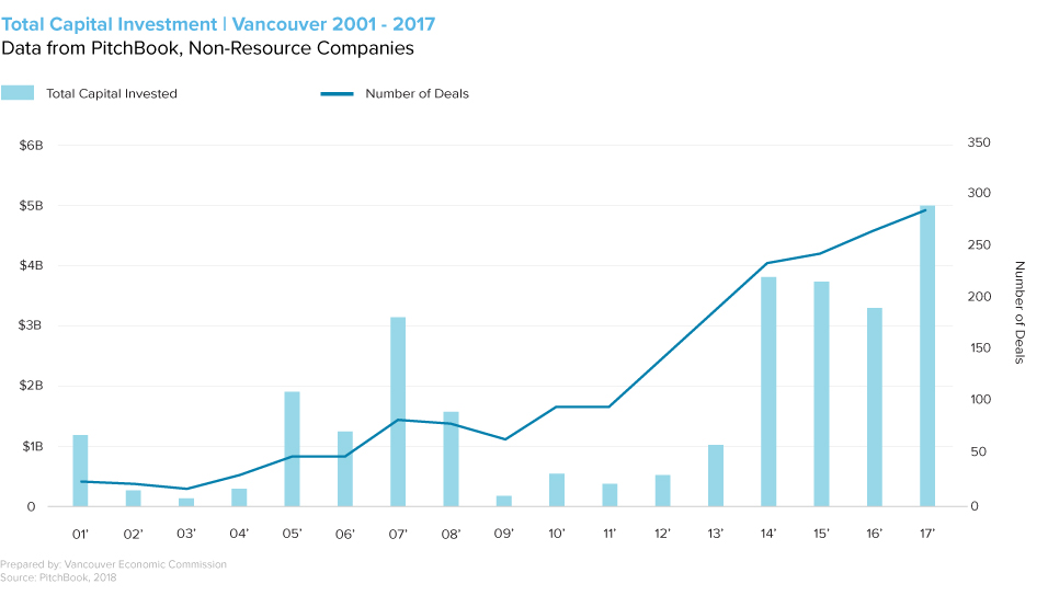 Total Capital Investment | Vancouver 2001 - 2017 Data from PitchBook, Non-Resource Companies