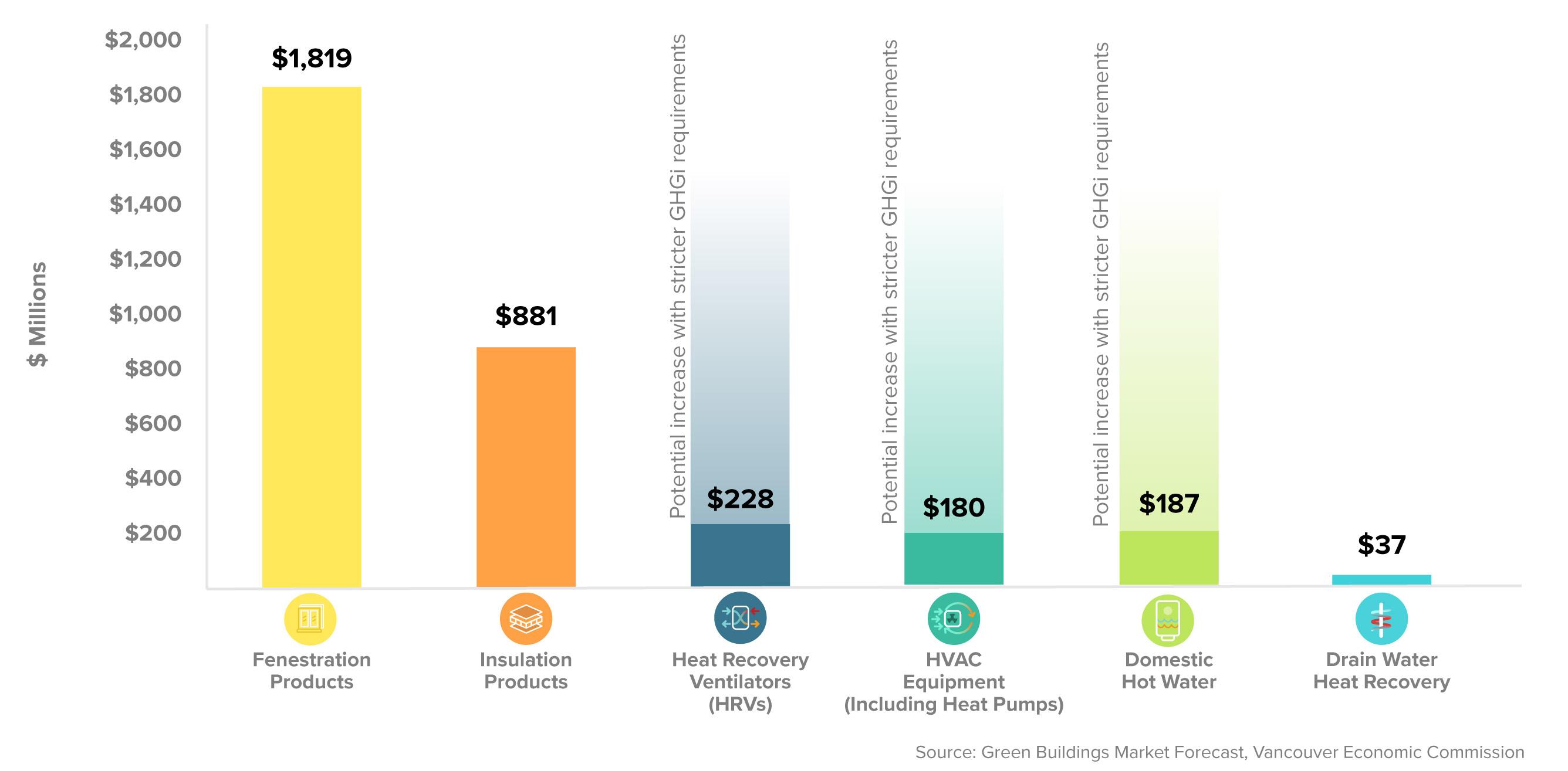 Demand for Building Products Metro Vancouver, New Construction, 2019–2032 Forecast (cumulative) | Vancouver Economic Commission 2019