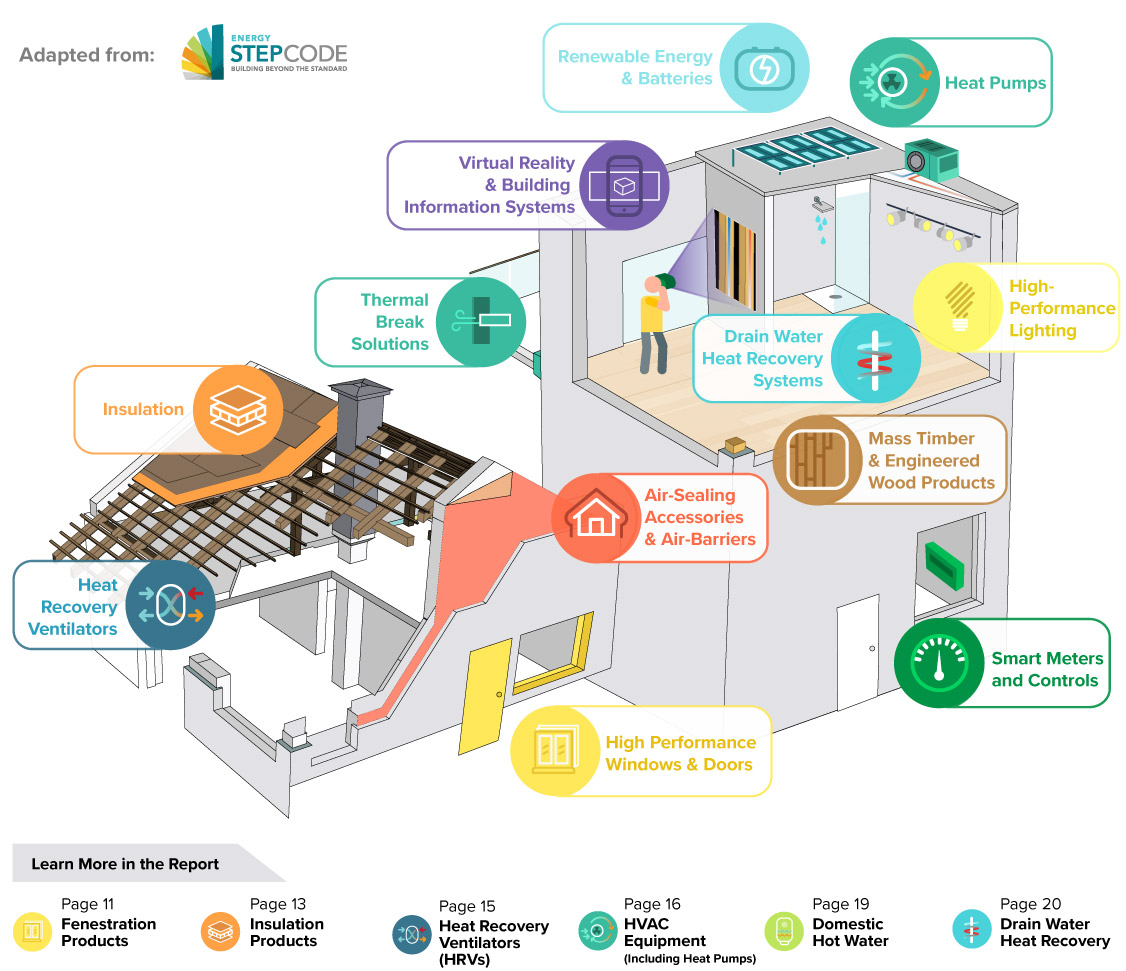 Delivering High-Performance Buildings Requires a Wide Range of Products and Technologies | Vancouver Economic Commission, adapted from Energy Step Code