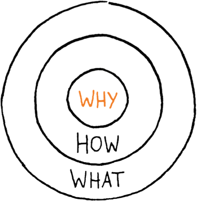 Find Your Why — Start With Why