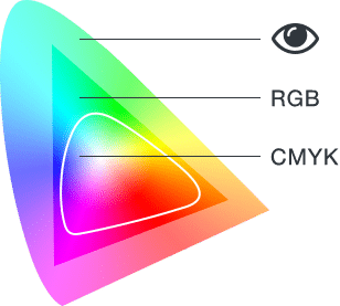 RGB / CMYK what's the difference?