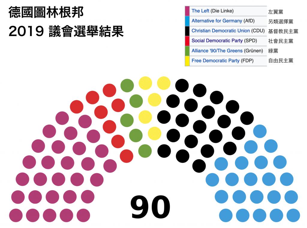 德國圖林根邦 2019 議會選舉結果