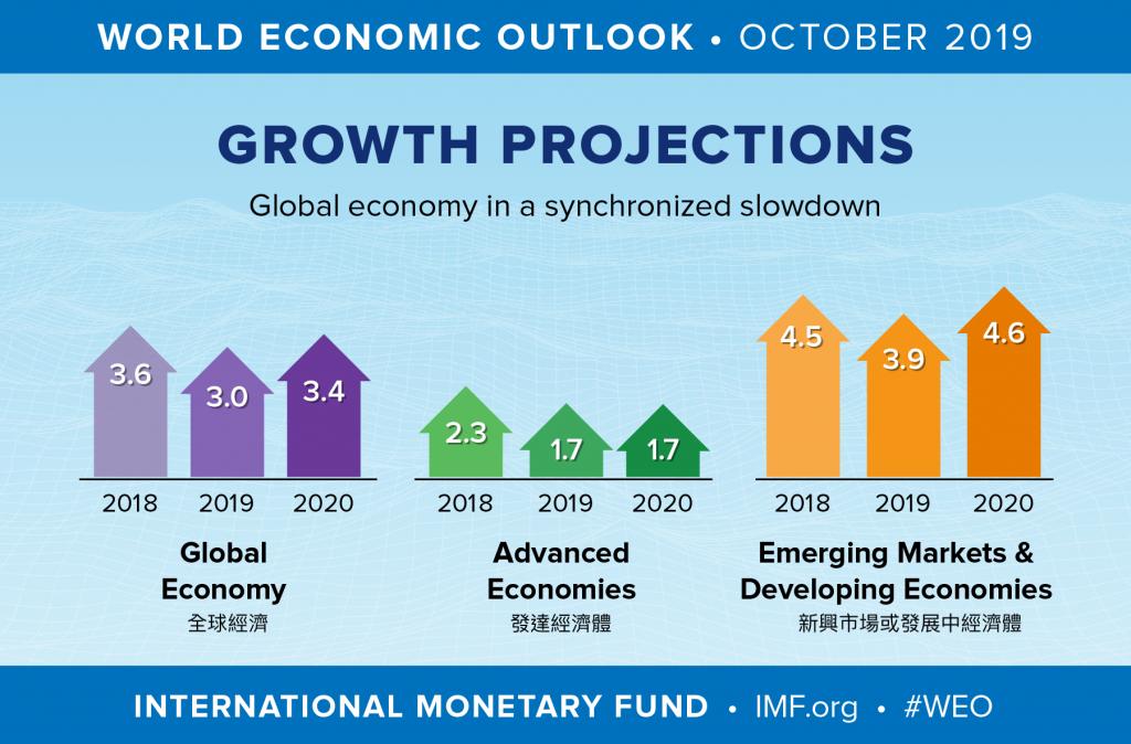 國際貨幣基金組織下修全球經濟成長率(圖/IMF)