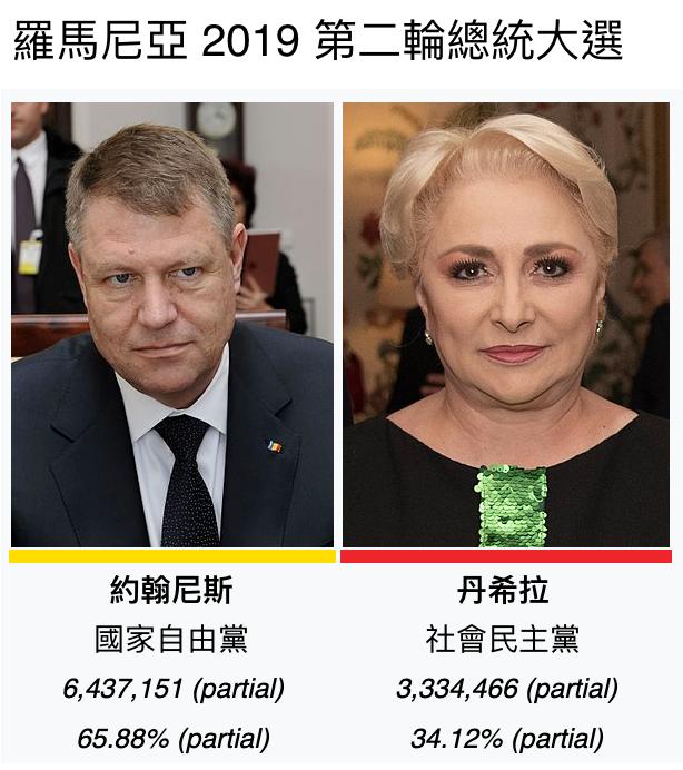 羅馬尼亞第二輪總統大選結果出爐(圖/維基百科)