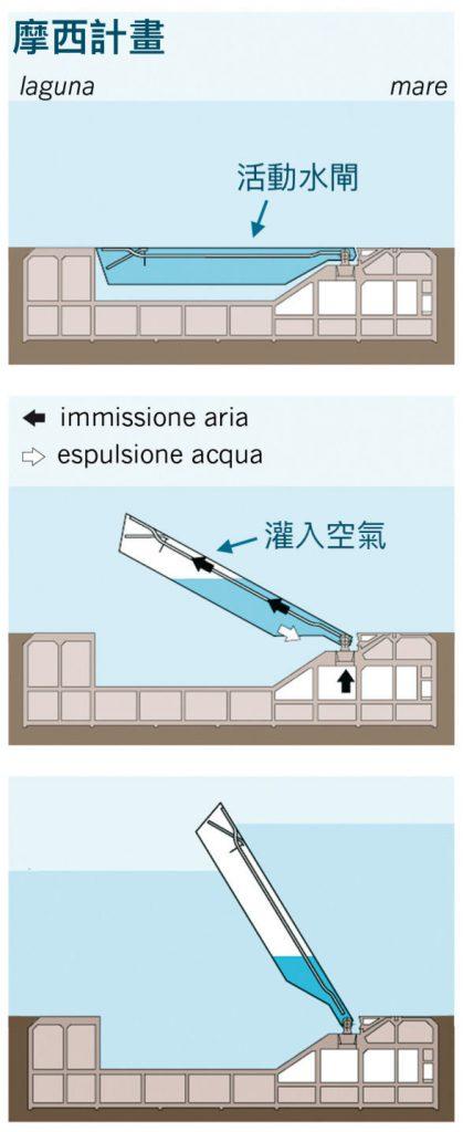 摩西計畫的設計(圖/Magistrato alle Acque di Venezia - Consorzio Venezia Nuova/CC BY-SA 3.0)