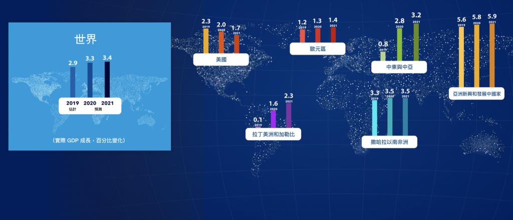 國際貨幣基金調降2020全球經濟成長預測(圖/IMF)
