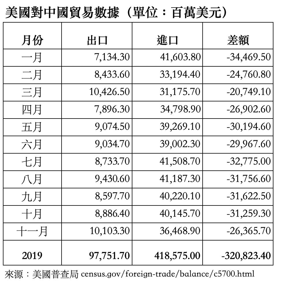 2019年11月美國對中國貿易數據(單位:百萬美元)