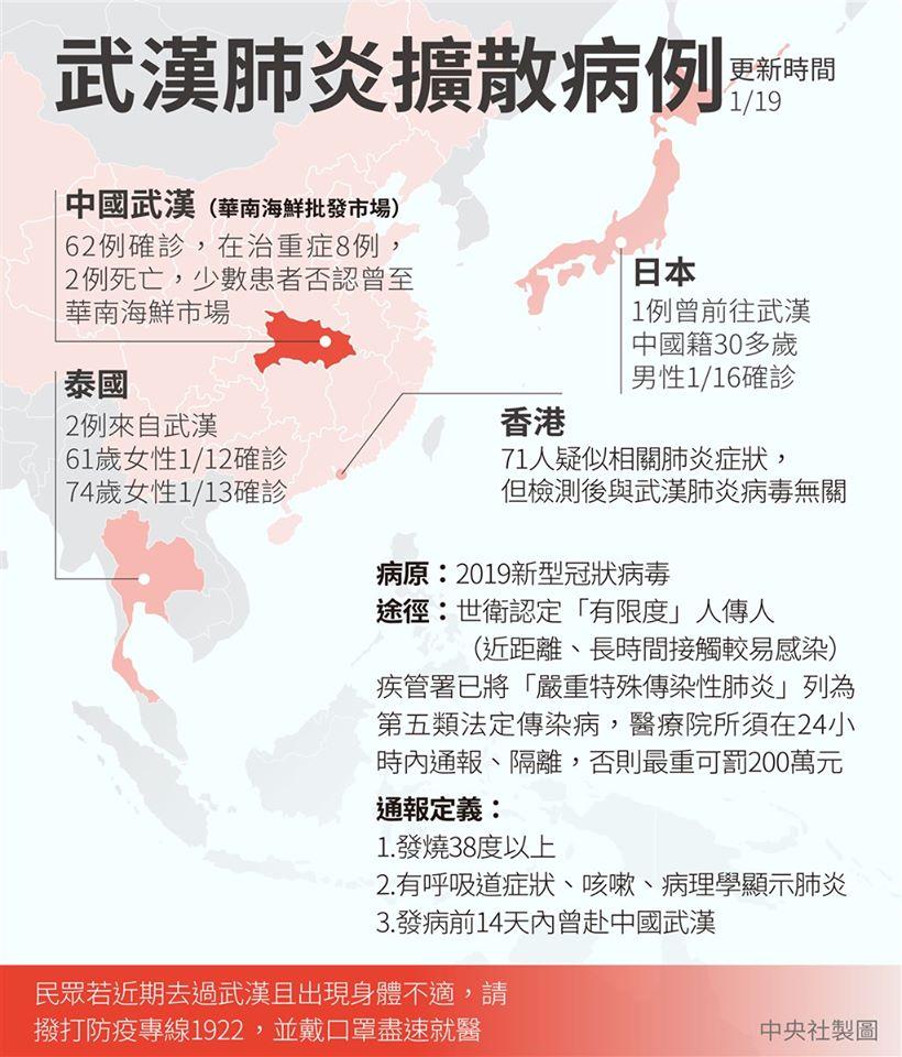 武漢肺炎傳播圖,中央社製圖