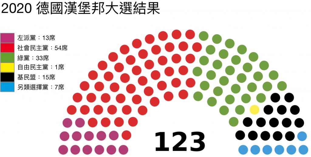 2020 德國漢堡邦大選結果(圖/Erinthecute/CC0)