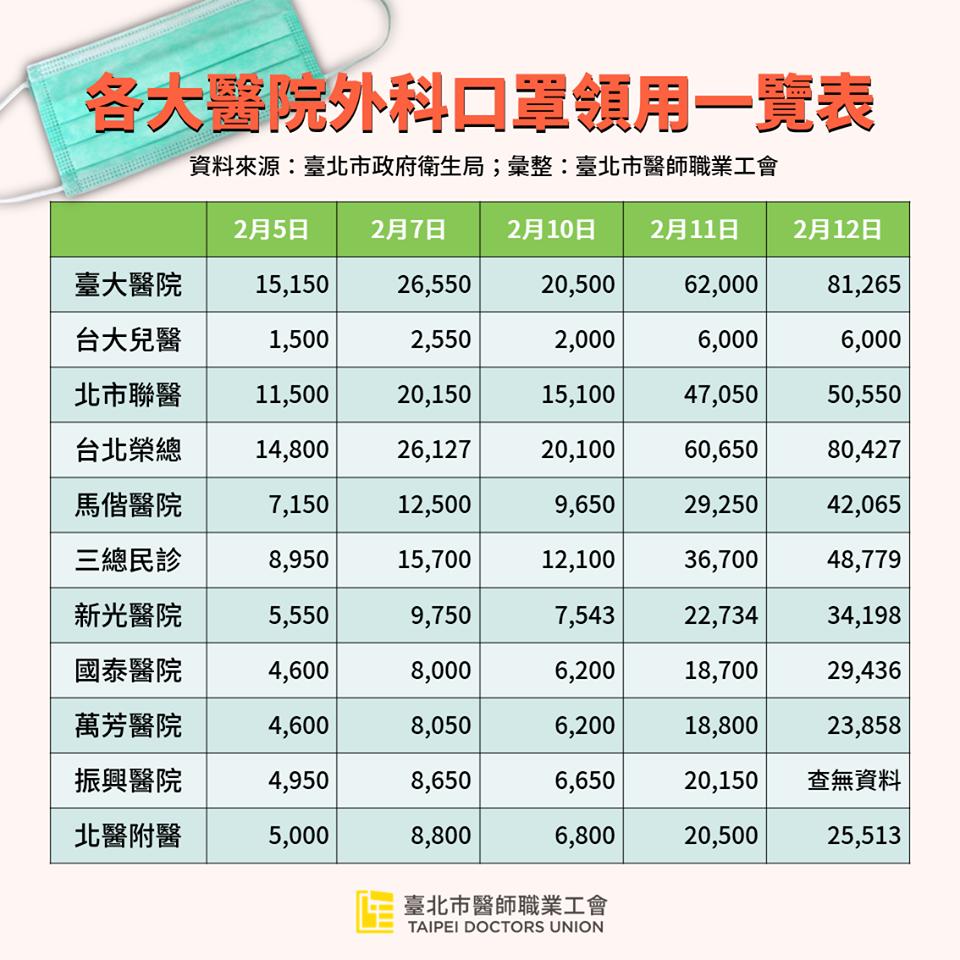 臺北市醫師職業工會表示,分配到第一線的口罩數量已有明顯成長