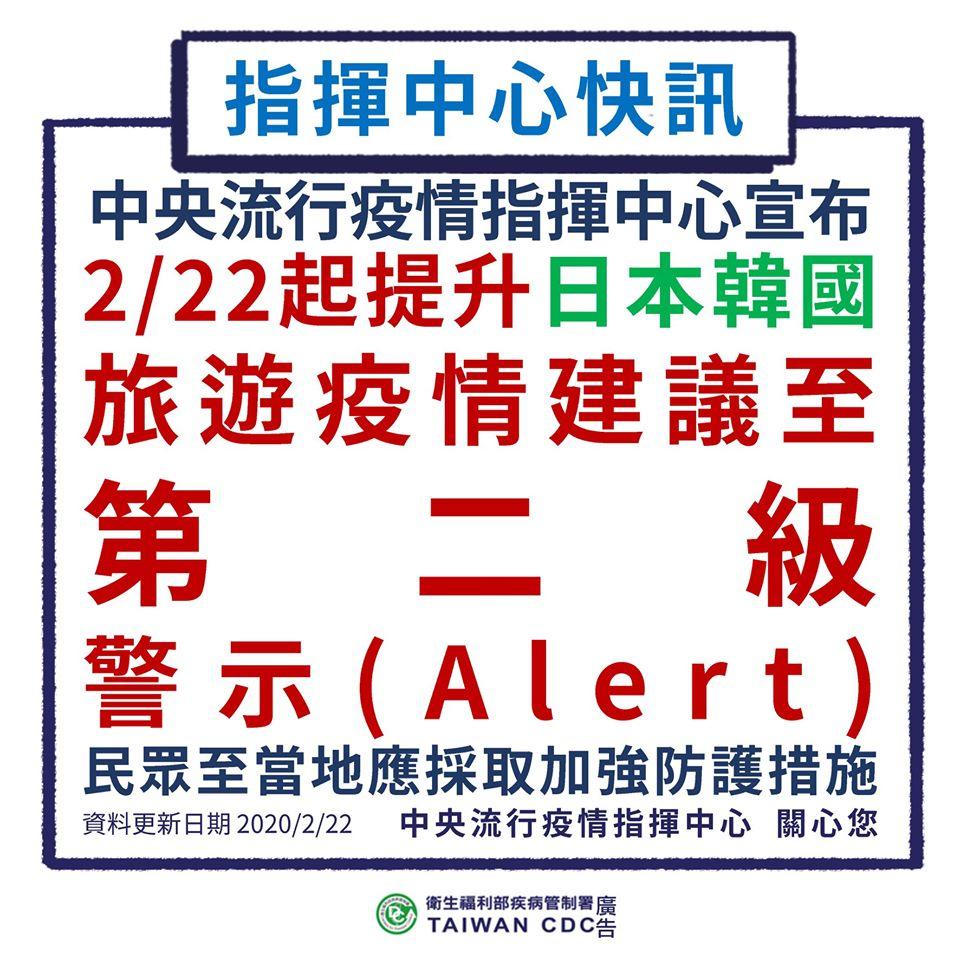 韓國日本提升旅遊疫情建議至第二級