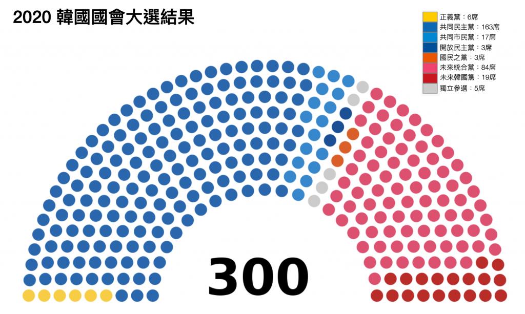 2020 韓國國會大選結果