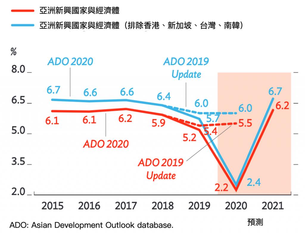 亞銀示警:經濟成長預測全面下修(圖/亞洲開發銀行 2020 展望報告)
