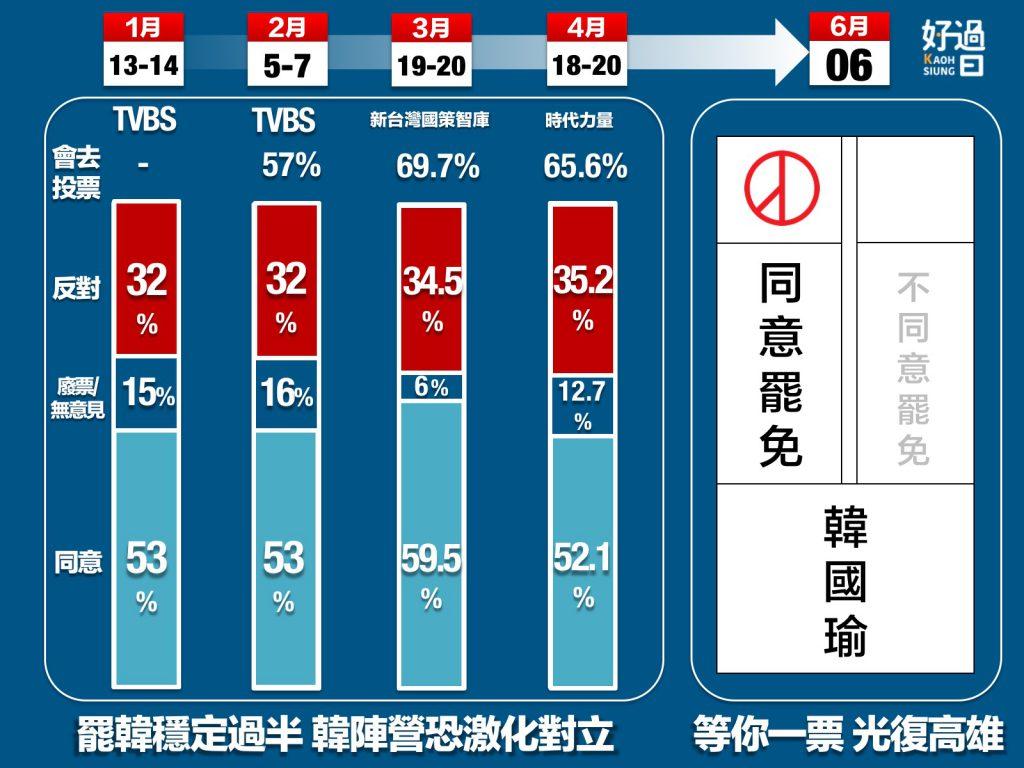高雄好過日:罷韓支持度穩定過半