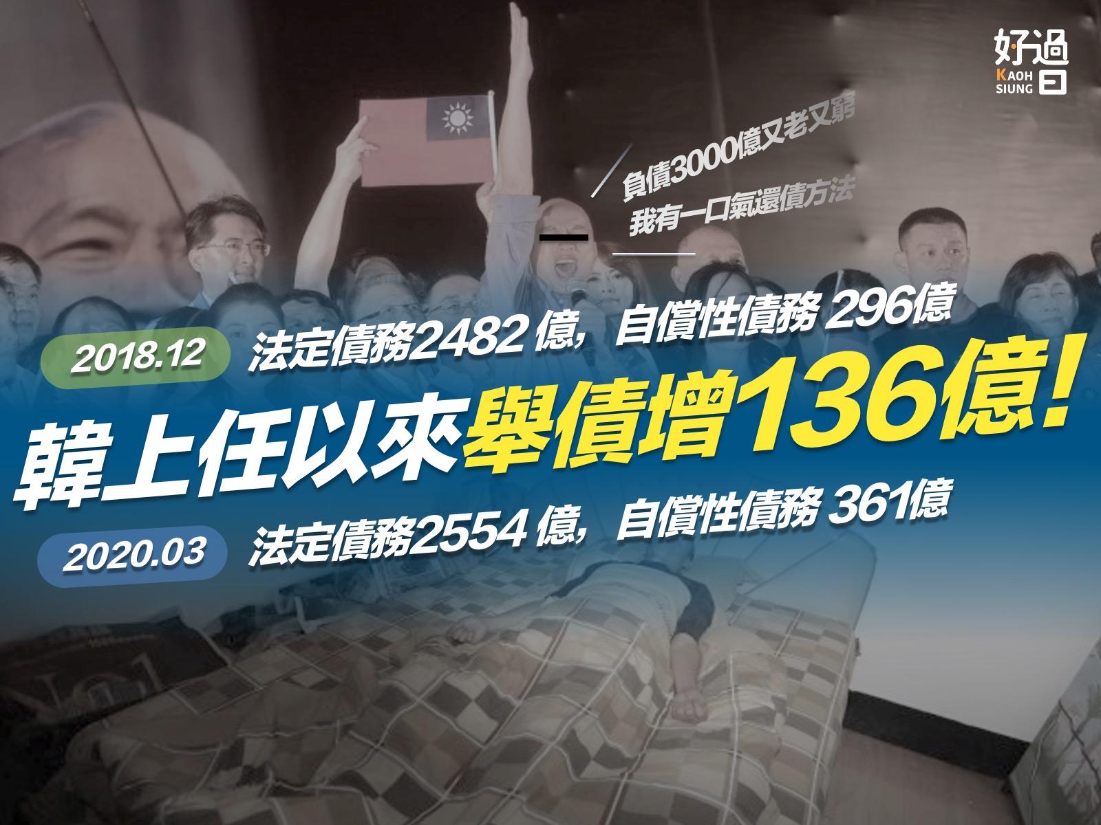 高雄好過日:韓國瑜上任以來舉債暴增136億元