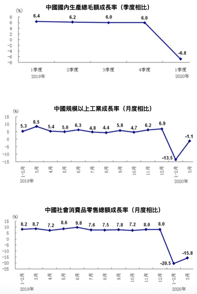 中國國家統計局2020Q1經濟數據(來源:中國國家統計局)
