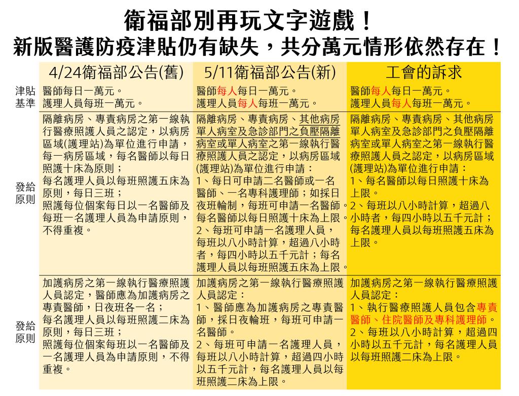 臺北市醫師職業工會:盼落實防疫津貼,衛服部別再玩文字遊戲