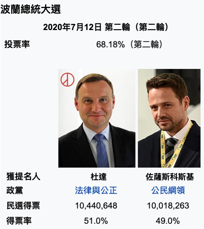 2020波蘭總統大選(圖/維基百科)