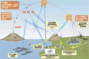 日本防衛飛彈計畫(圖/日本防衛白皮書 2018)