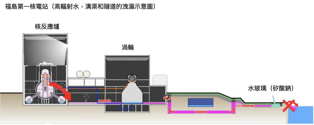 Fukushima I_nuclear_powerplan 福島核災 高輻射水(圖/Shigeru23/CC BY-SA 3.0/報呱再製)