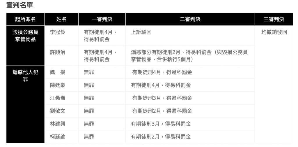 323佔領行政院事件的被告一覽表。 (圖/民間司改會)