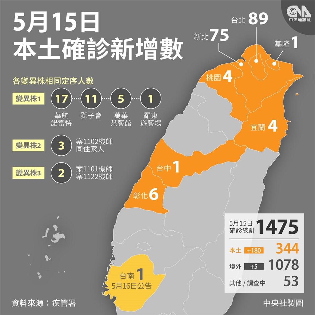 中央流行疫情指揮中心15日公布國內新增185例COVID-19確定病例,分別為180例本土及5例境外移入。(中央社製圖)