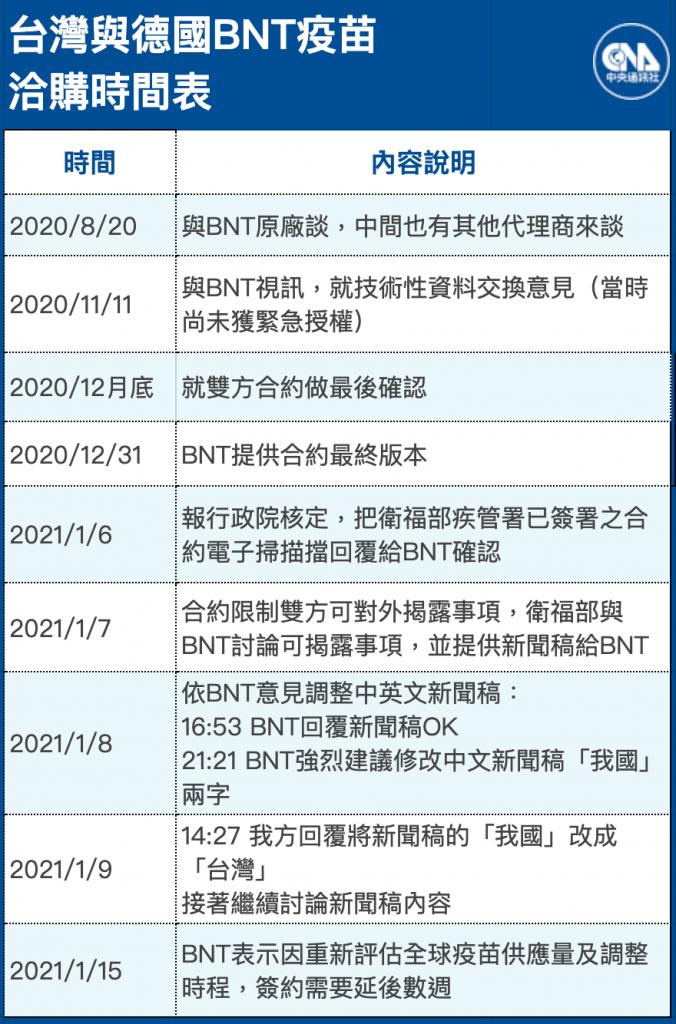 指揮官陳時中於5/27的例行防疫記者會中,透露台灣與德國BNT疫苗的洽購細節。 (圖/中央社製圖)