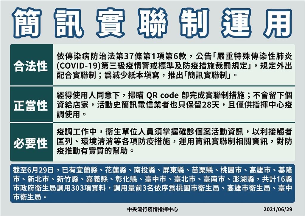 中央流行疫情指揮中心指揮官陳時中29日強調絕無濫用簡訊實聯制,目前已有16縣市調用303項資料,以桃園、高雄、台中調用最多。(指揮中心提供)