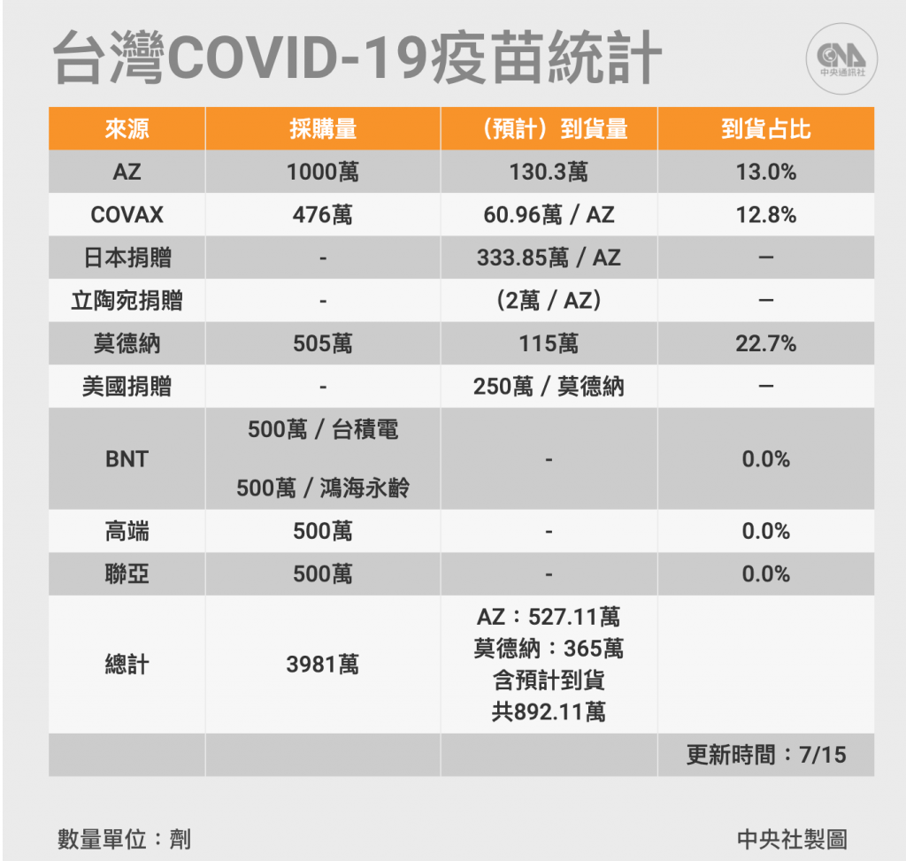 截自7月15日止,台灣大約已有近九百萬劑疫苗。 (圖/中央社製圖)