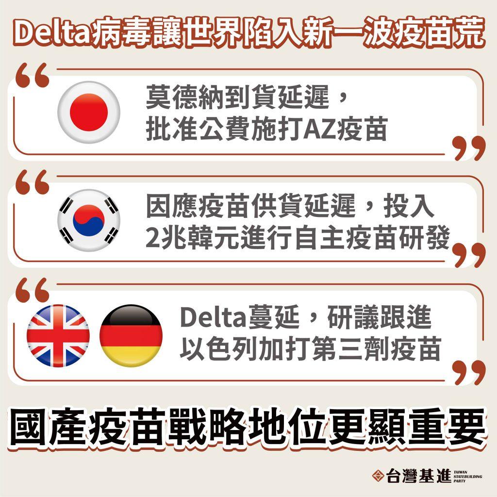 台灣基進指出,Delta變種病毒將讓台灣更難取得國際疫苗,這將使得國產疫苗的戰略地位更顯重要。 (圖/台灣基進)