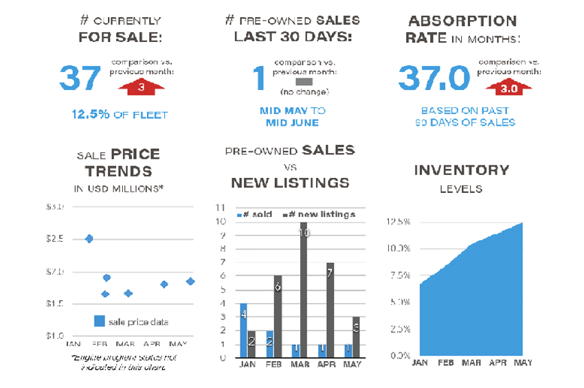 Phenom 100 Market Report