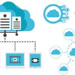 cloud computing | Backup Everything